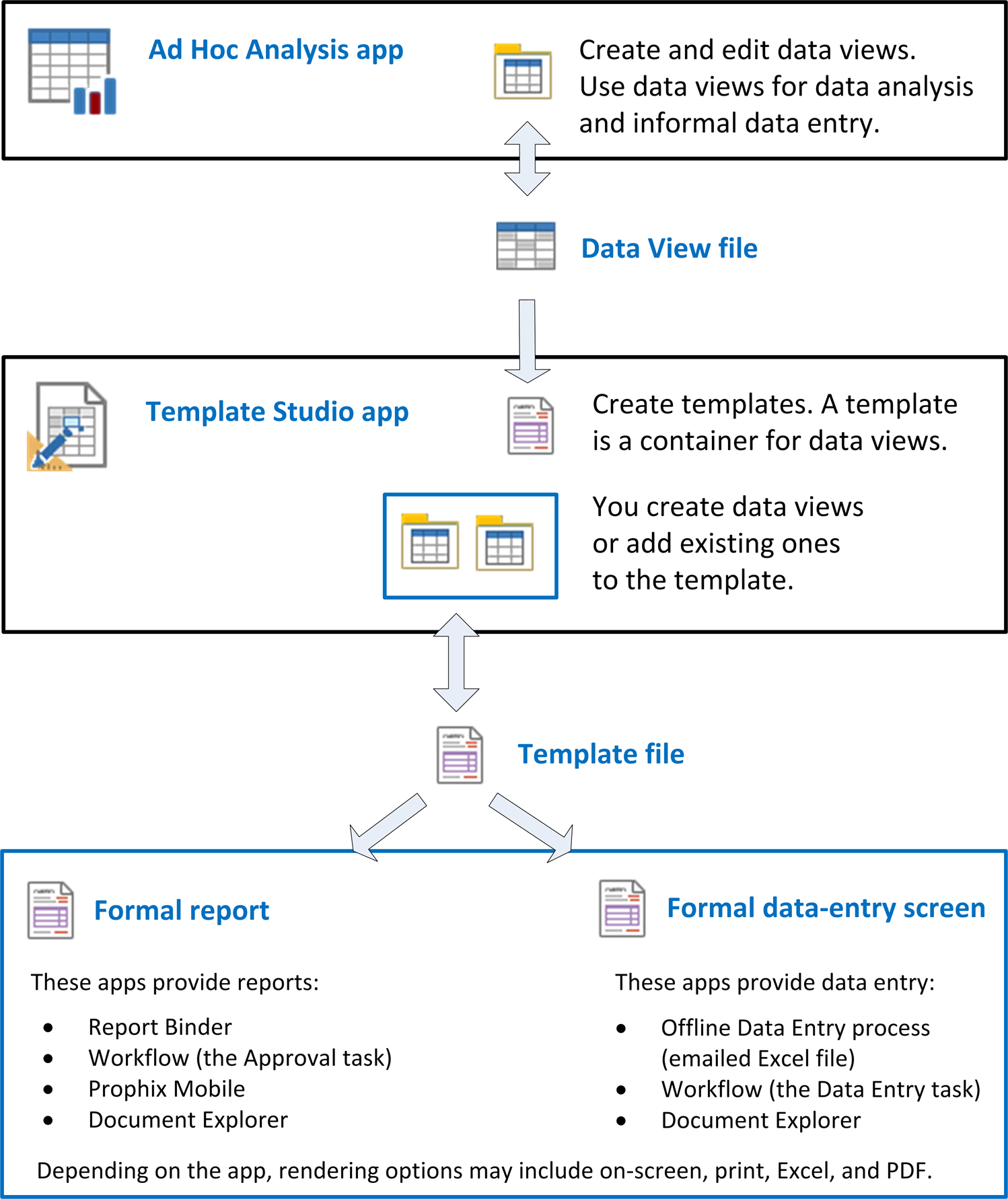 Data views who creates a data view any user with access to the ad hoc analysis app can create and save a data view whether you can edit data or simply view it alramifo Images